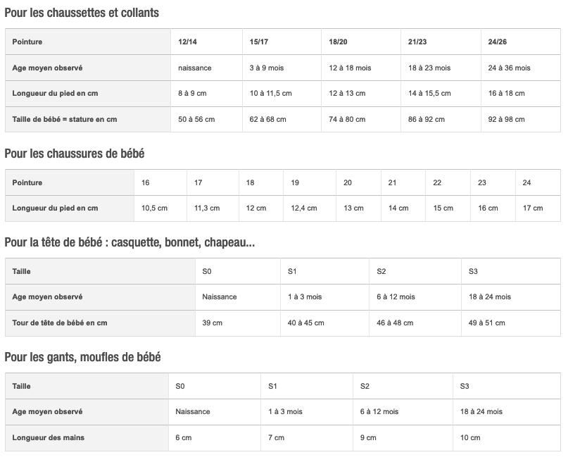 Tableau récapitulatif pour choisir des vêtements de bébé en fonction de la taille